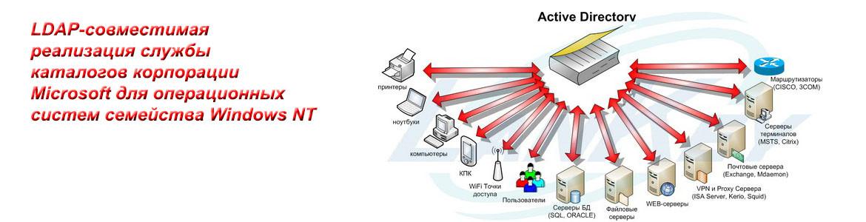 Контроллер домена